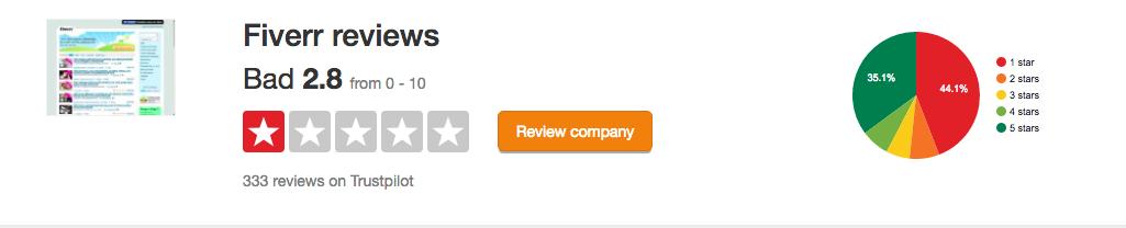 Fiverr-Reviews