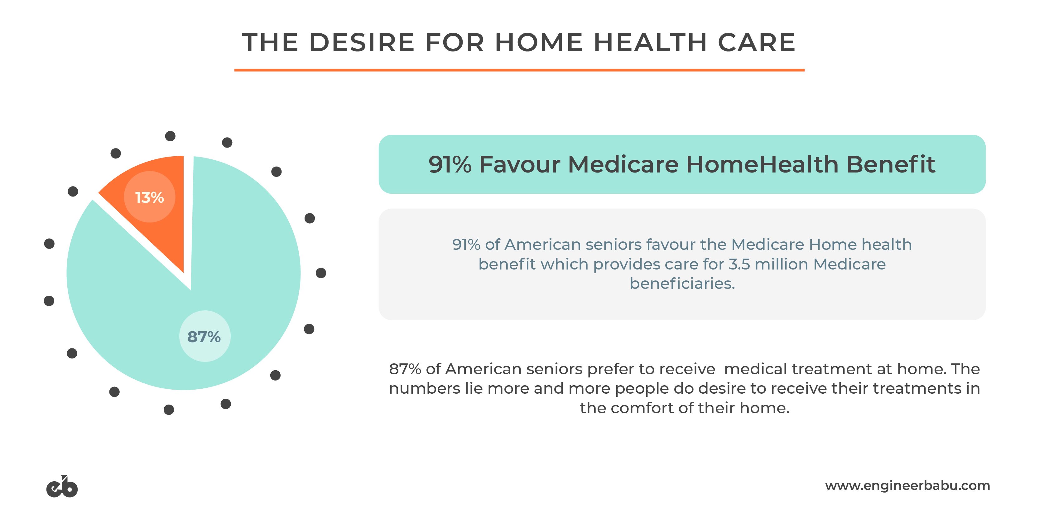 Benefits of Healthcare at Home