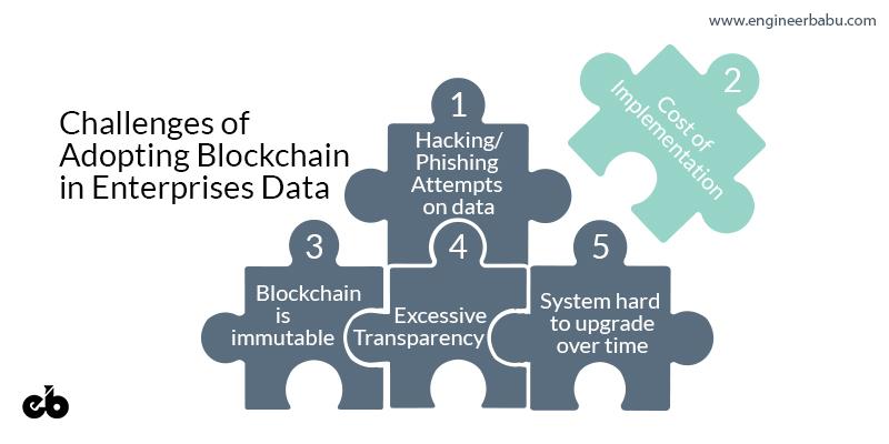 Challenges of Blockchain