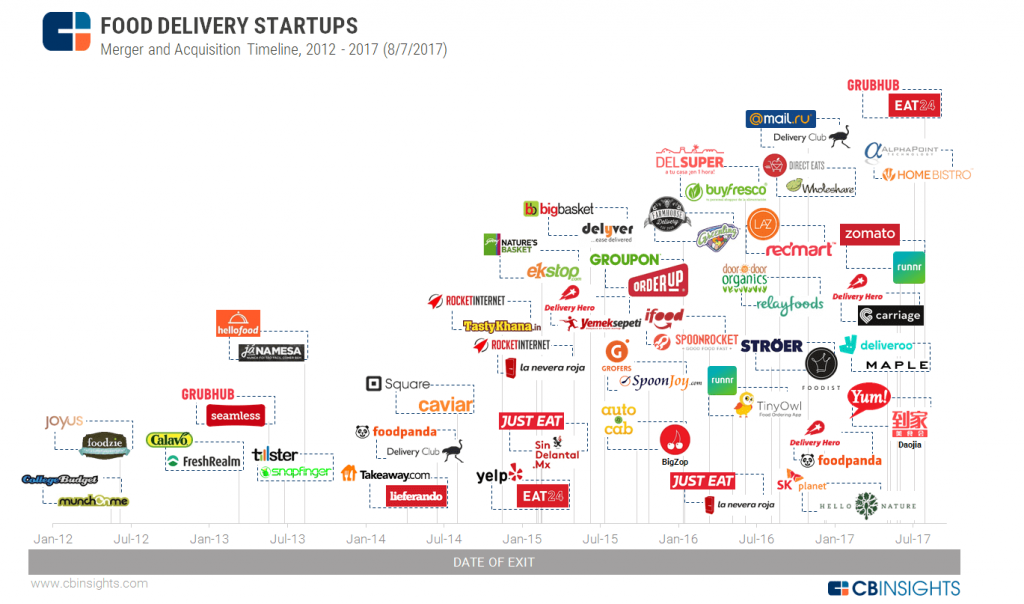top food delivery startups