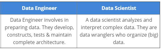 hiring process of data scientist and data engineer